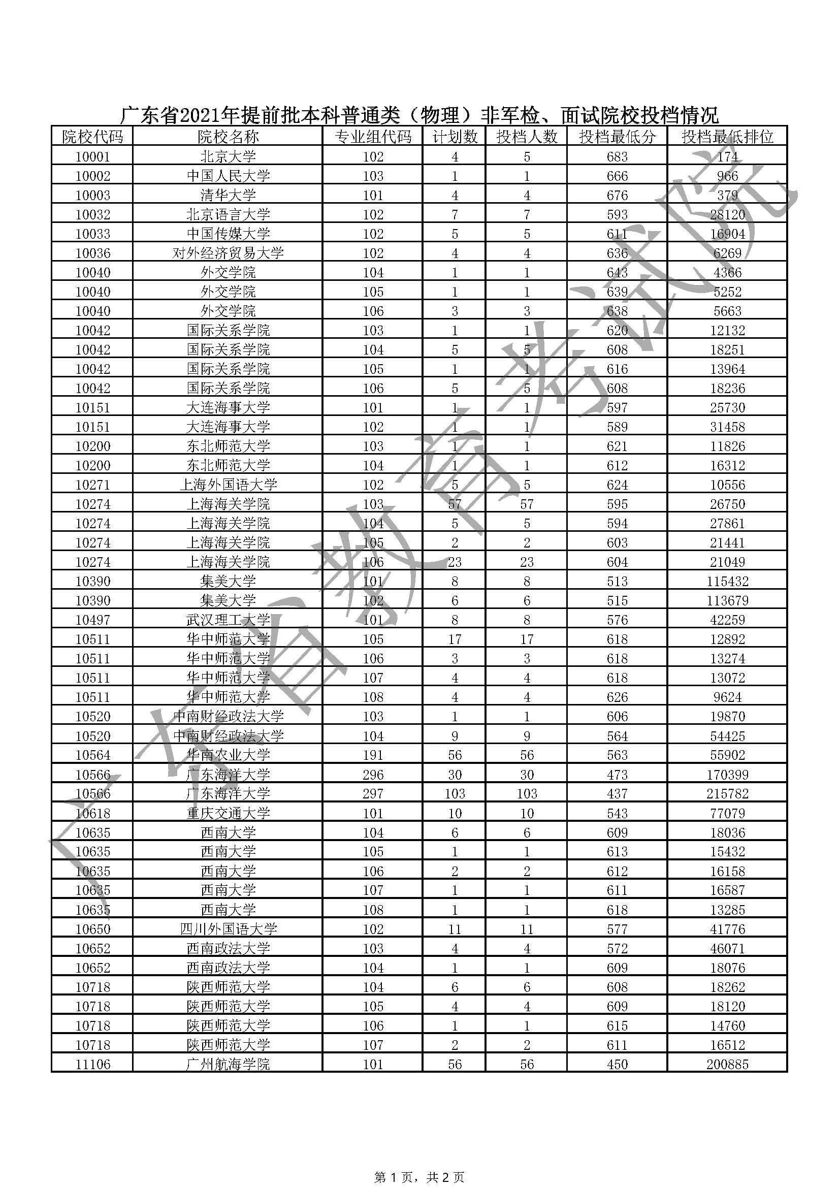 广东省2021年提前批本科普通类(物理)非军检、面试院校投档情况