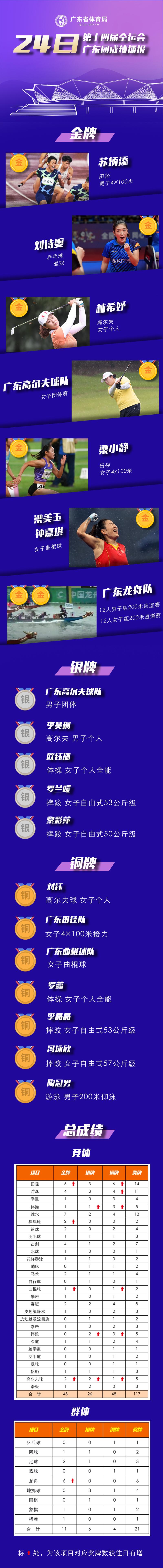 全运看广东 24日奖牌丰收,成绩单有点长……