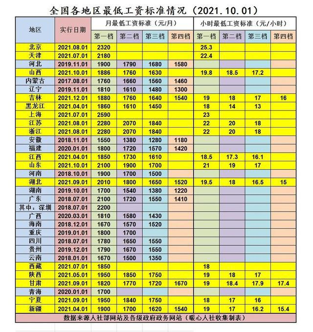 """""""【地评线】南方网评:最低工资""""涨""""起来 共同富裕""""跑""""起来"""